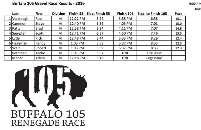 Buffalo 105 - 105 mile results